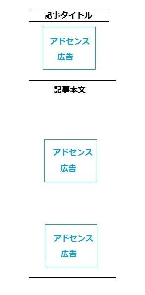 アドセンス広告配置位置